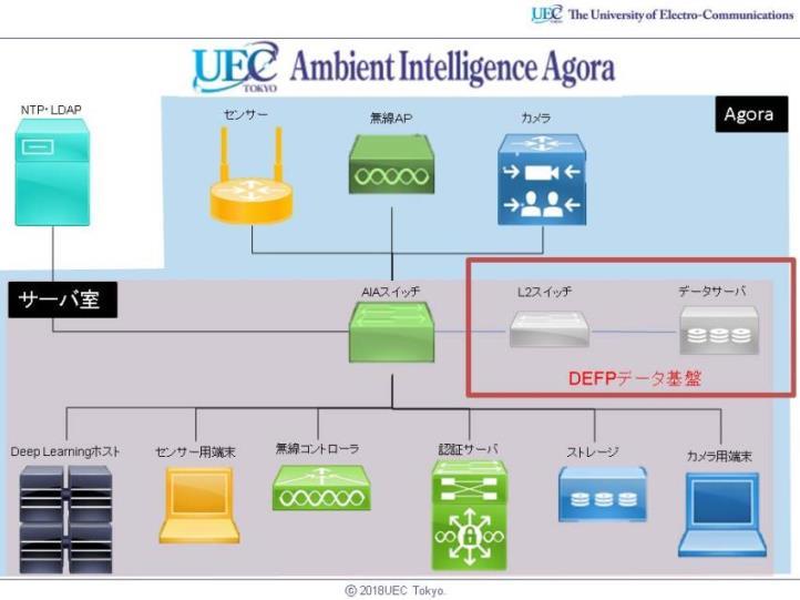 図3 Agoraネットワーク図
