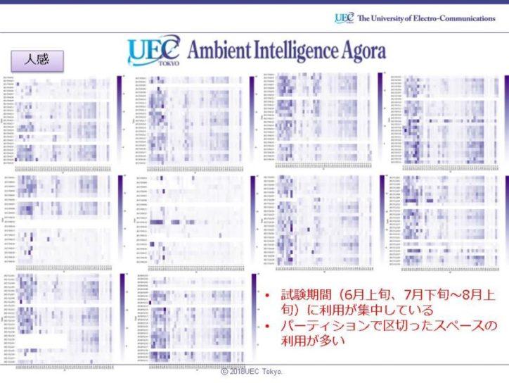 図1① 平成29年4月~平成30年1月までの人感センサーデータの解析結果