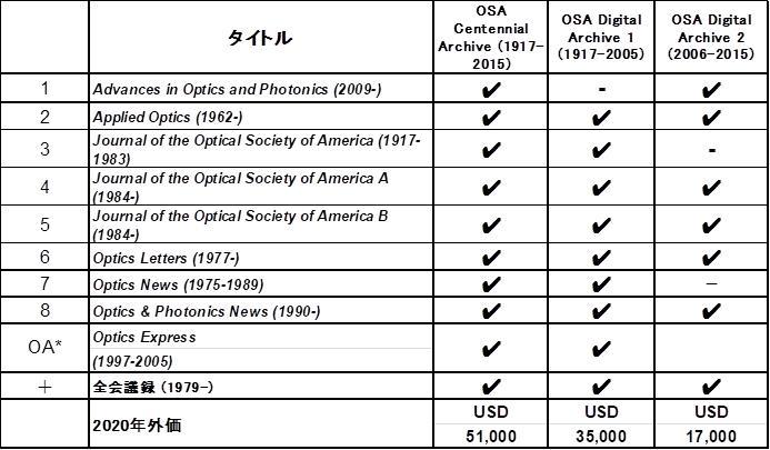 OSA,OSA Digital Archive