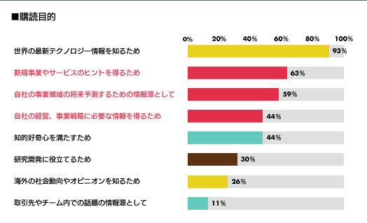 MITテクノロジーレビューを購読する理由についてのアンケート結果のグラフ