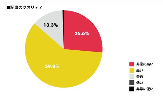 MITテクノルジーレビュー日本語版の記事のクオリティに関するアンケート調査結果のグラフ