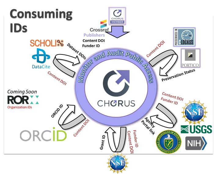 CHORUSは多様なPIDをハーベストして提供する
