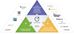 CHORUS Institution Dashboard and Data Service, 研究支援, OA論文のモニタリング, ダッシュボードサービス