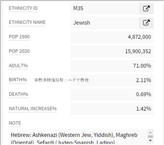 宗教多様性指数-ユダヤ教徒
